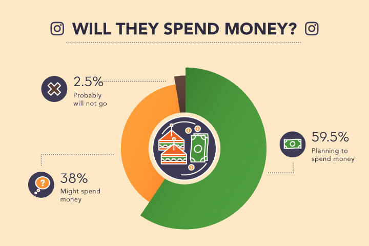Will They Spend Money - Instagram Research